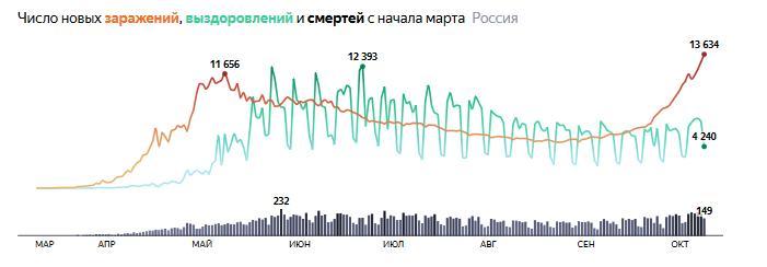 Данные © Яндекс