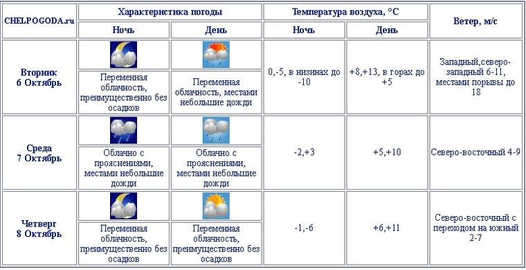 Фото © Гидрометцентр Челябинской области