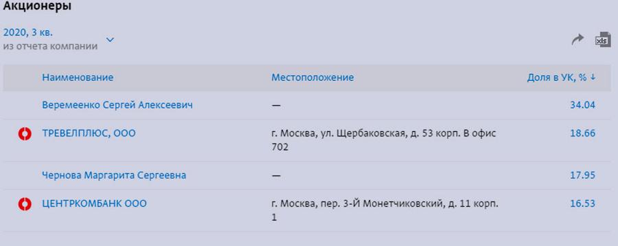 "Владельцы НПП ""Сапфир"". Скриншот © ""СПАРК-Интерфакс"""