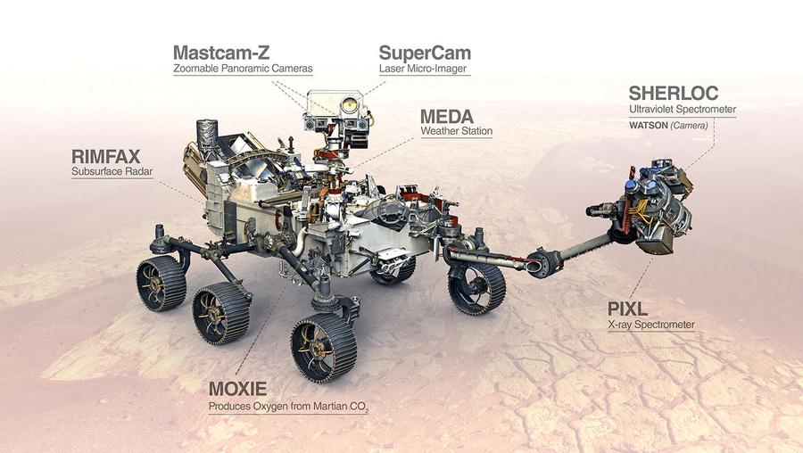 Основные научные инструменты марсохода Perseverance. Фото ©NASA