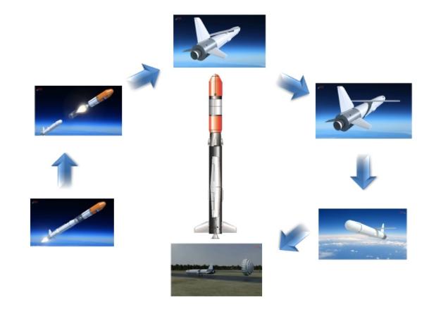 """Схема полёта и возвращения многоразовой ступени системы """"Крыло СВ"""" Фото ©Фонд перспективных исследований"""