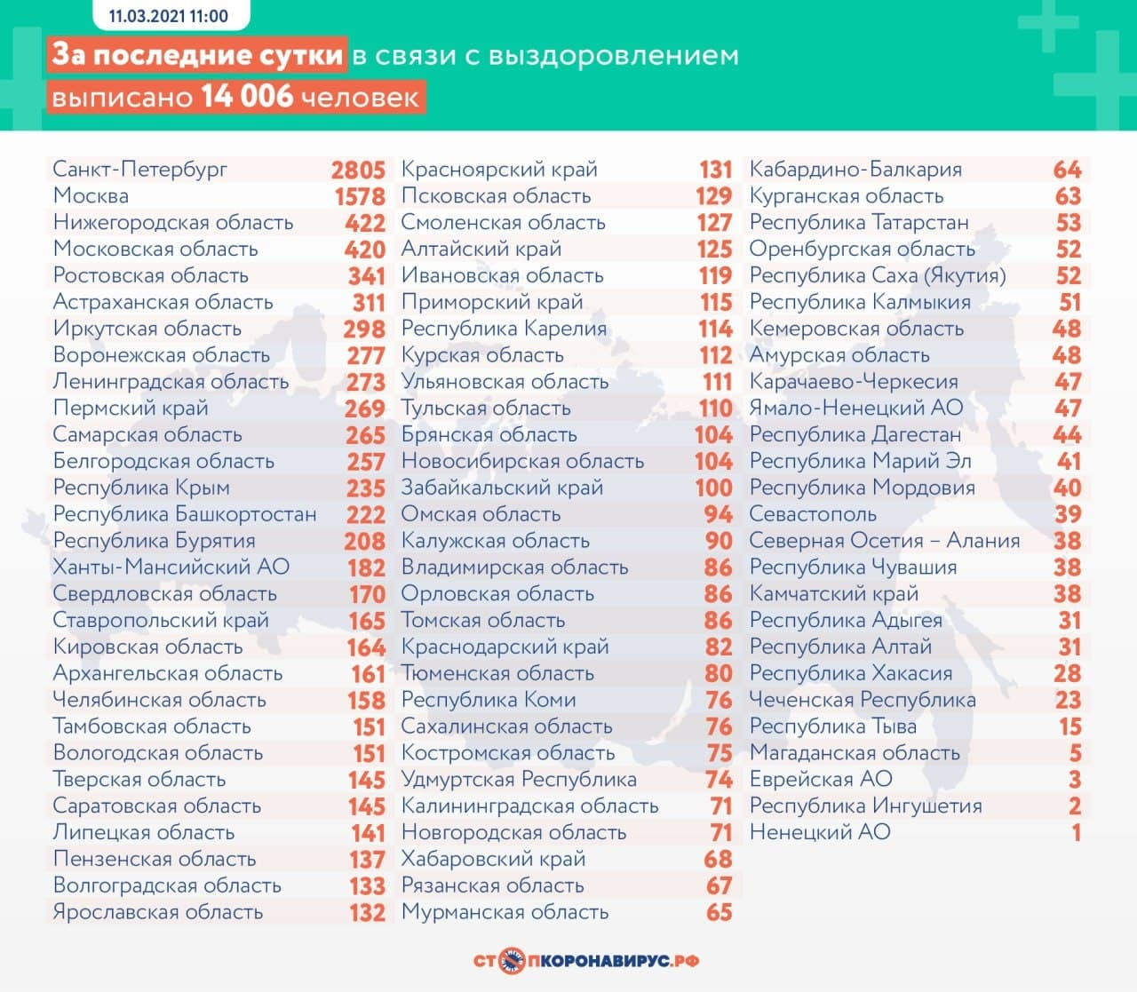 Статистика по выздоровевшим. Фото © стопкоронавирус.рф