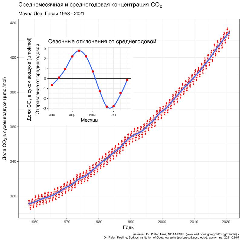 """Средняя годовая концентрация диоксида углерода в атмосфере Земли, по данным наблюдений в обсерватории Мауна-Лоа (Гавайи) с 1950-х годов до наших дней. Фото © """"Википедия"""""""