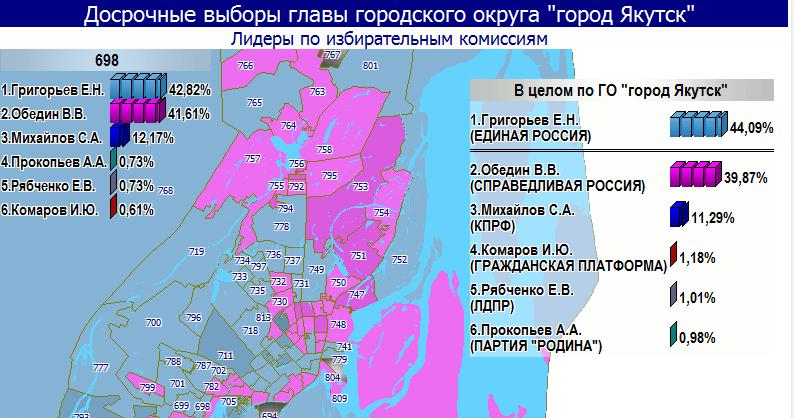 Данные © Якутская городская территориальная избирательная комиссия