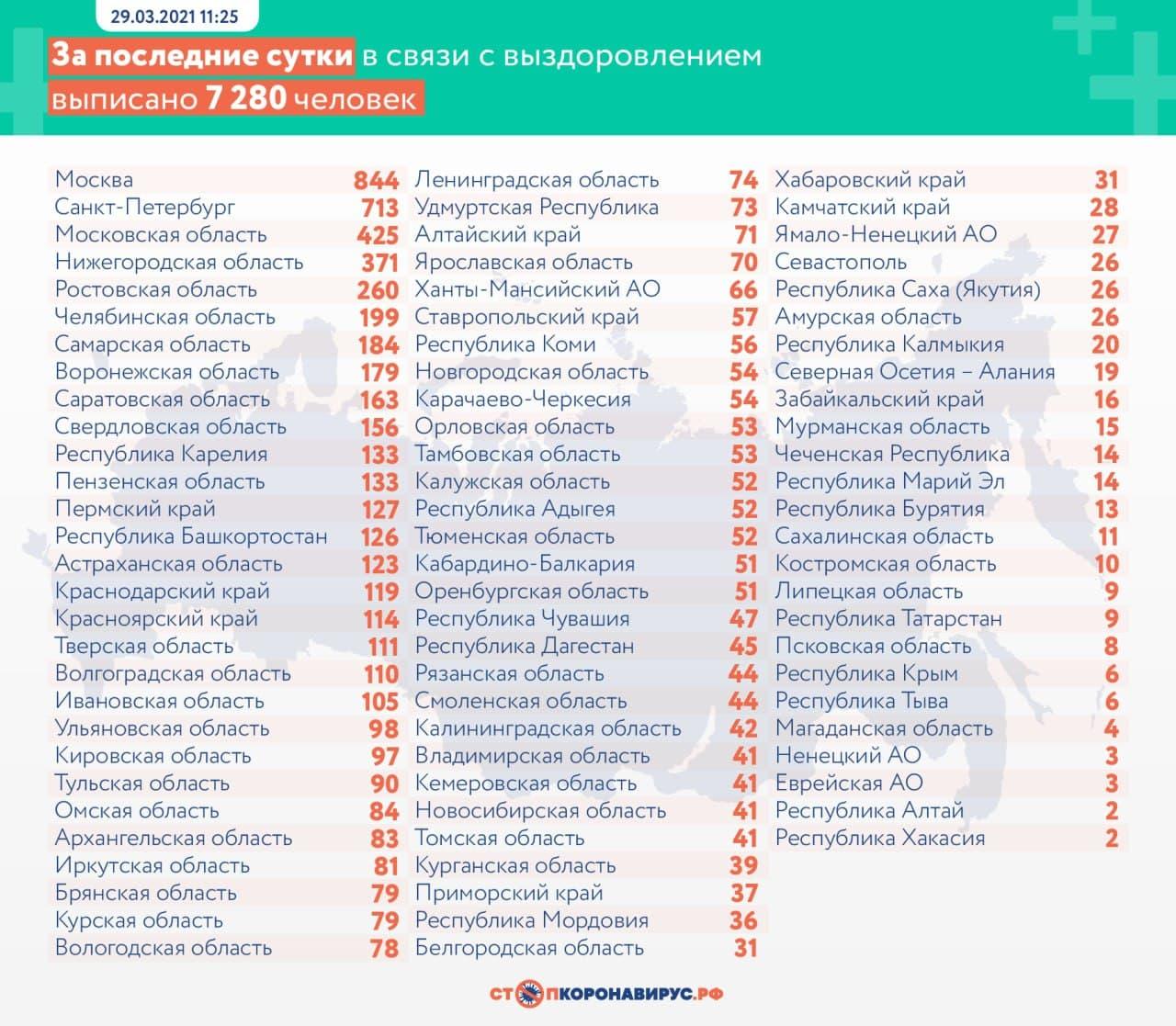 "Статистика по выздоровевшим. Фото © ""Стопкоронавирус.рф"""