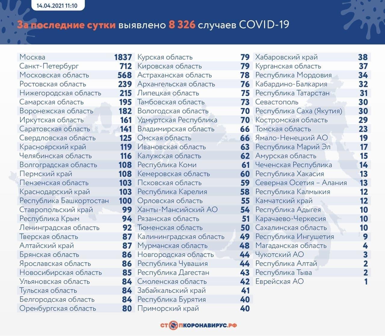 "Статистика по заболевшим. Фото © ""Стопкоронавирус.рф"""