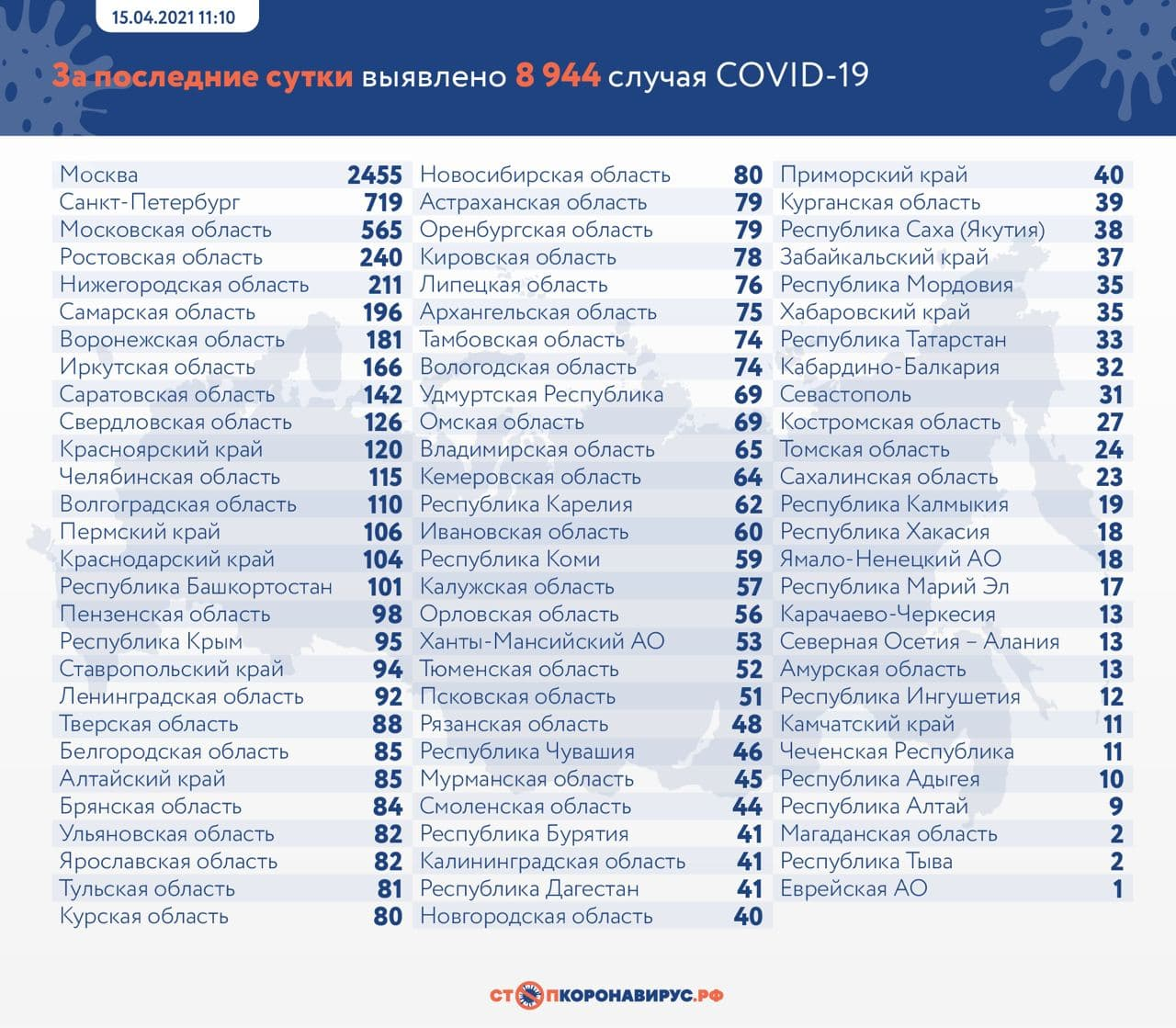 Статистика по заболевшим. Фото © стопкоронавирус.рф