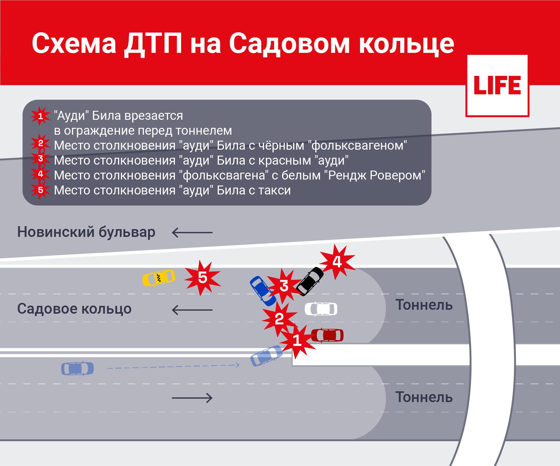 Схема ДТП на Садовом кольце