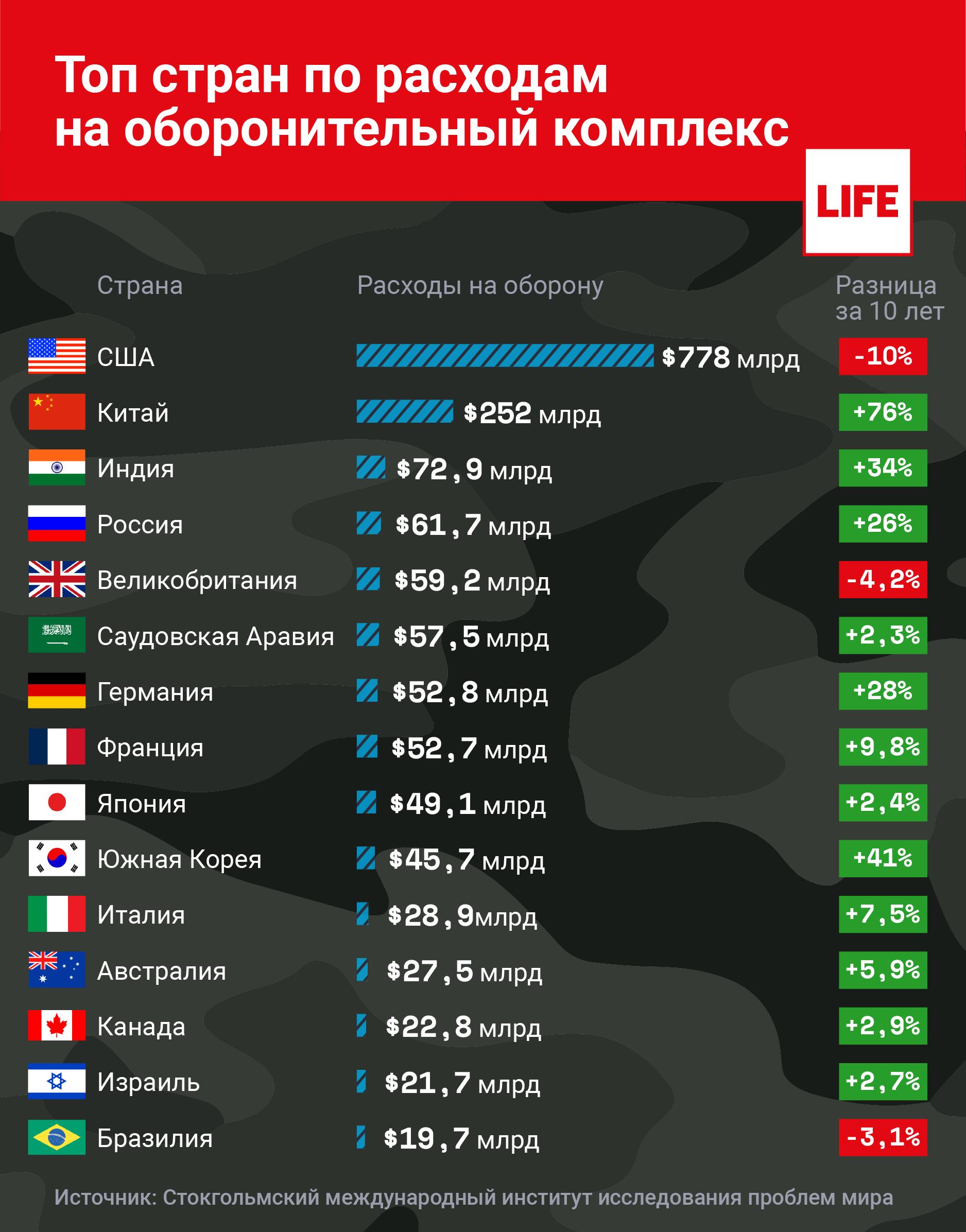 Инфографика по расходам