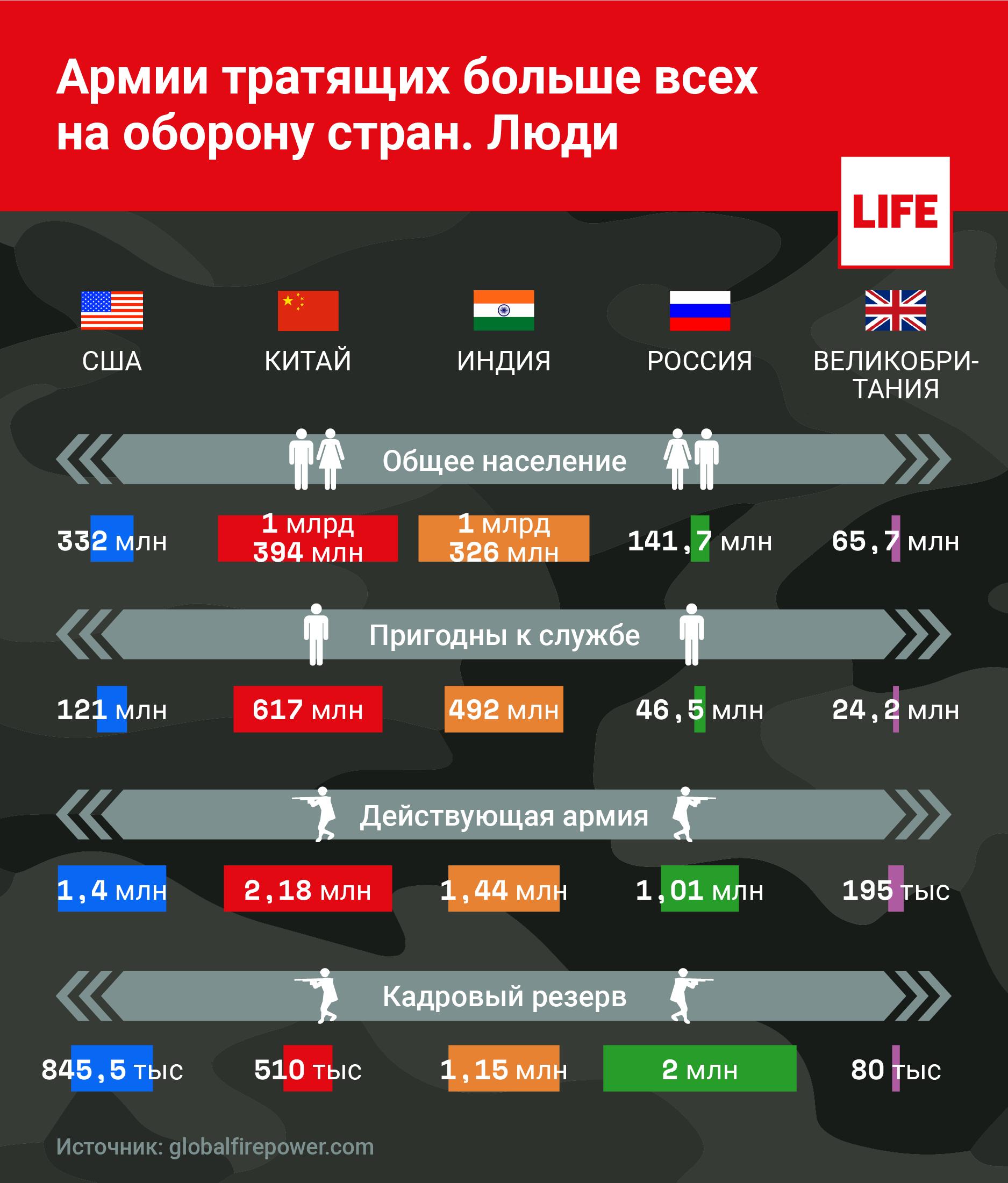 Инфографика по сравнению