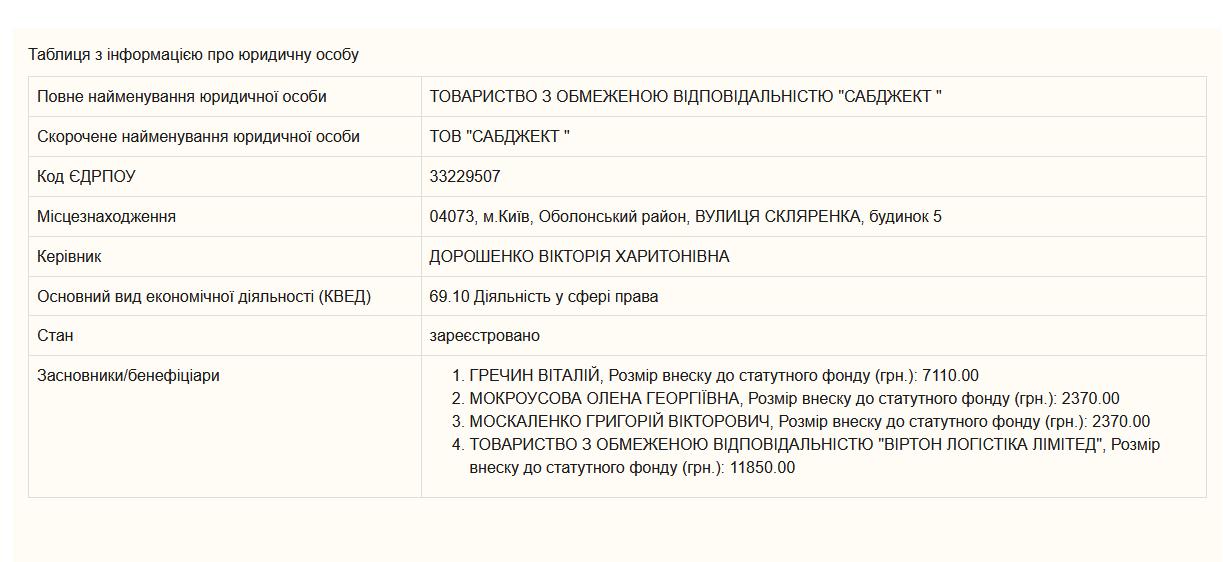 Выписка из украинского государственного реестра юридических лиц