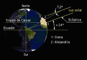 Измерение периметра и радиуса окружности земного шара по методу Эратосфена. Фото © Wikipedia