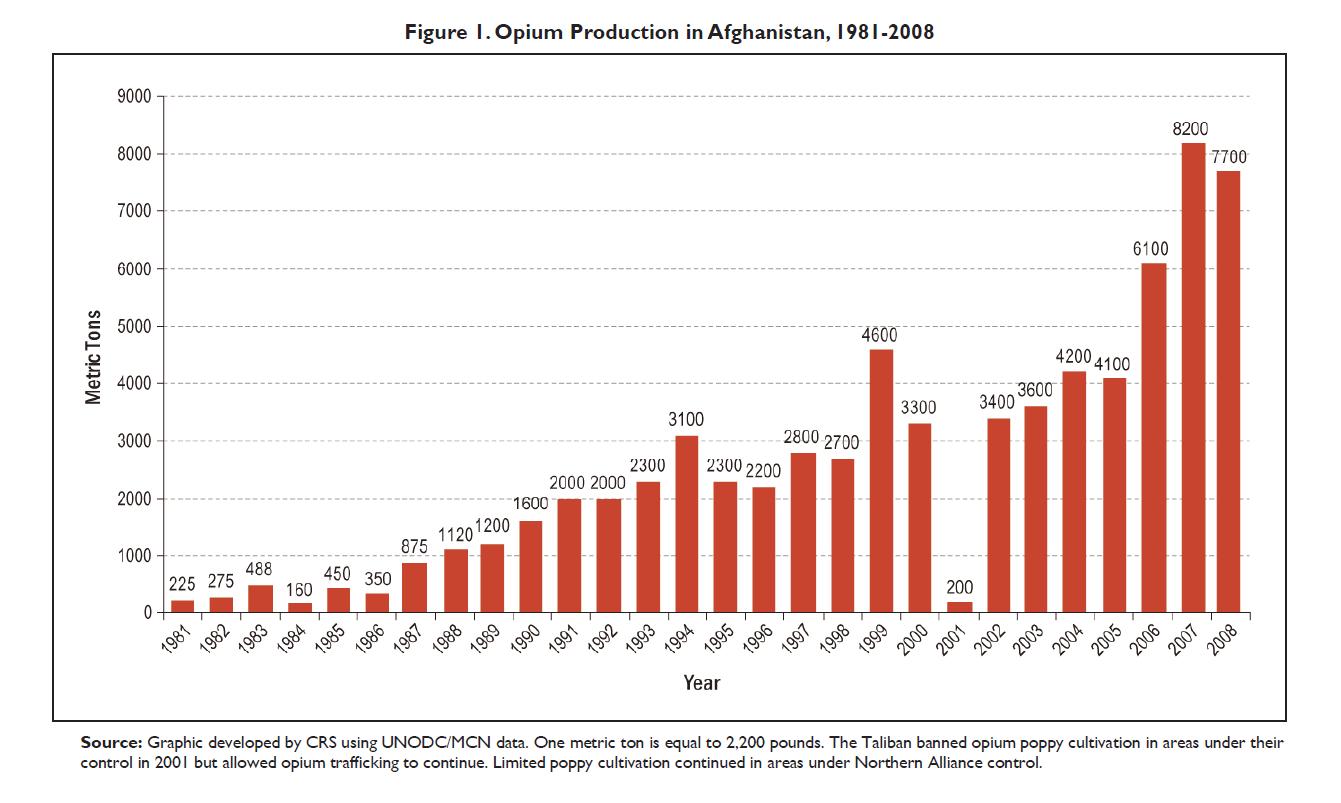 График роста культивации опиумного мака, подготовленный исследовательской службой Конгресса США в 2009 году. © Christopher M. Blanchard / Congressional Research Service