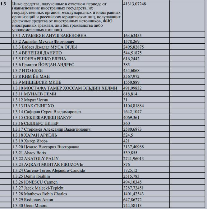 Иностранцы, которые оплатили своим детям учёбу в Кембриджской школе.  © Министерство юстиции РФ
