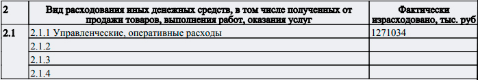 Отчётность Международной школы Москвы © Министерство юстиции РФ