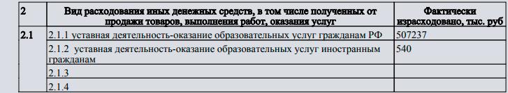 """Из отчетности школы """"Президент"""" © Министерство юстиции РФ"""