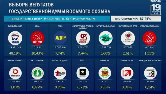 Данные © ЦИК РФ