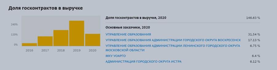 """Фото ©""""СПАРК"""""""