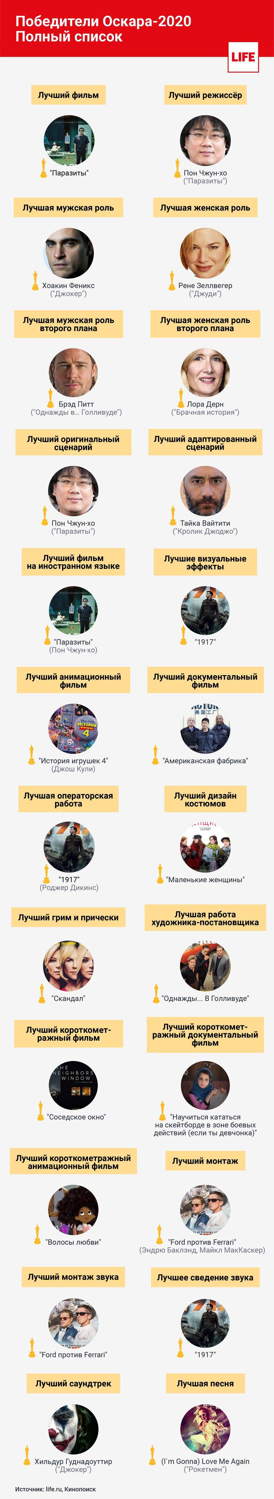 Инфографика © LIFE