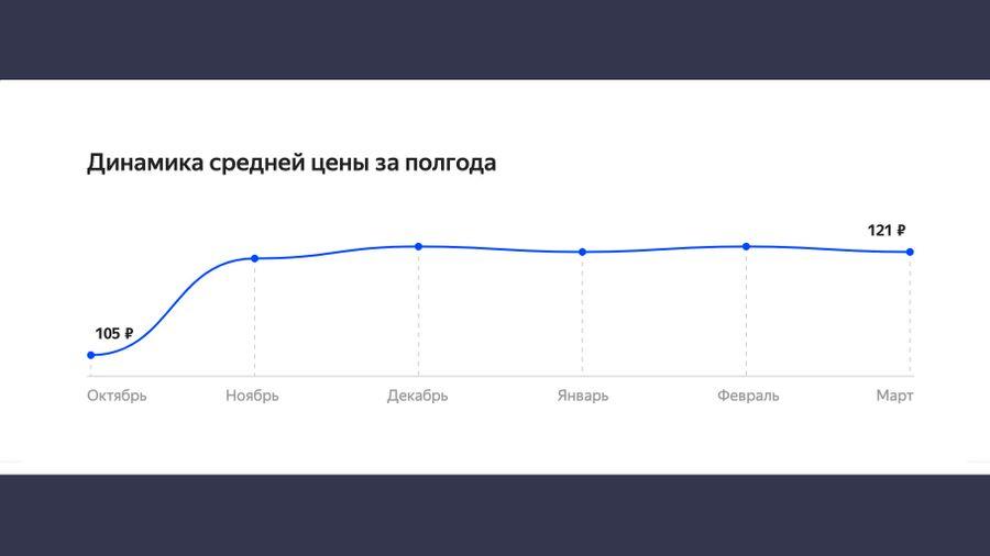 @ Яндекс.Маркет
