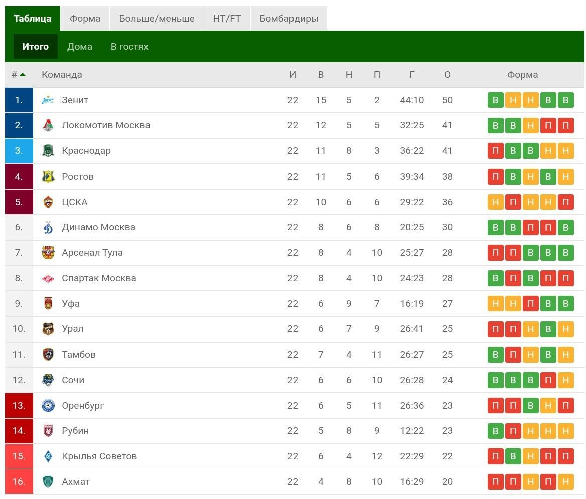 Турнирная таблица РПЛ. Скриншот © flashscore.ru