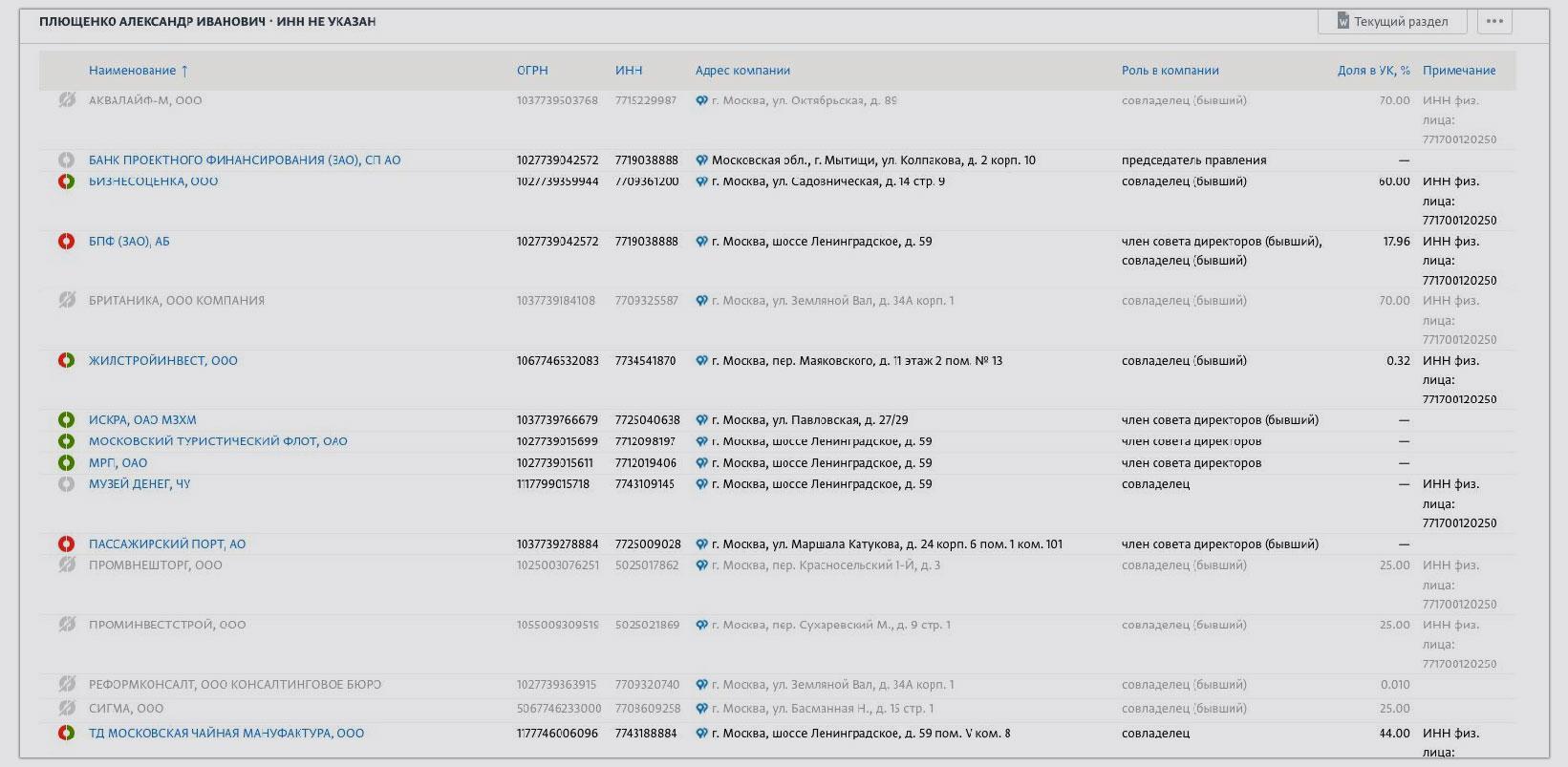 "На Александра Плющенко записано множество бизнесов. Скриншот © ""СПАРК-Интерфакс""."