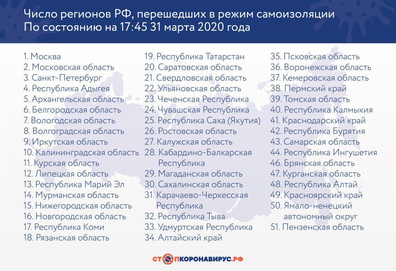 Список регионов, объявивших режим самоизоляции, без учёта Тамбовской области