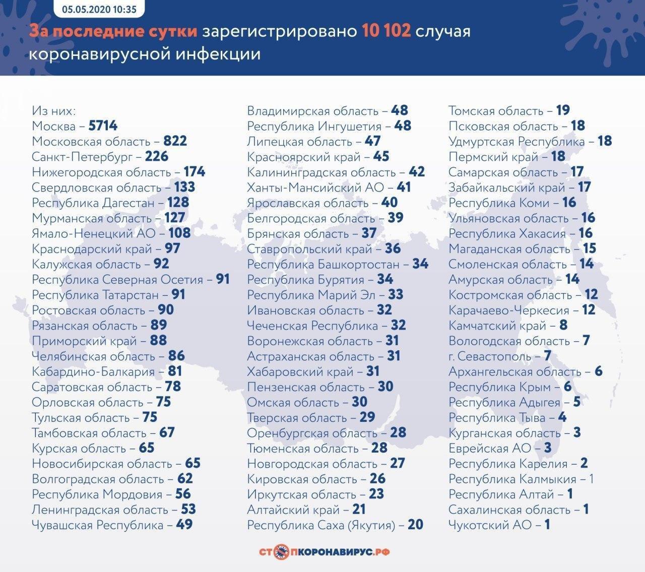 Таблица © стопкоронавирус.рф